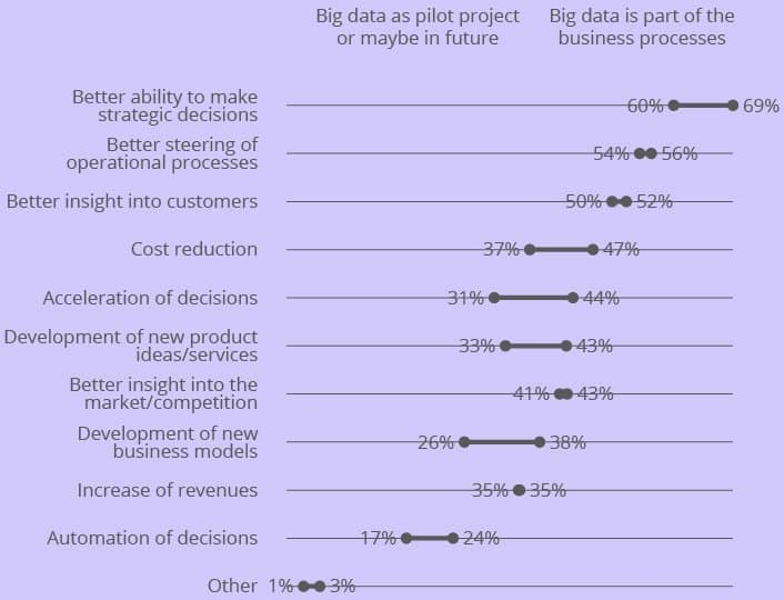 What is the Value of Big Data?