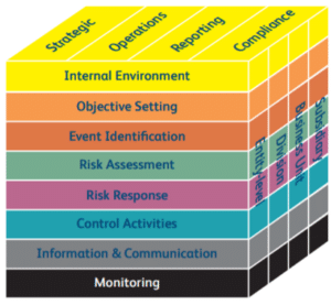 COSO Cybersecurity Frameworks