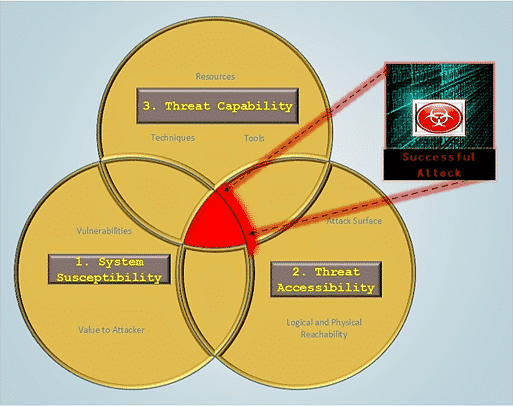 Circles of Protection - Cyber Threats