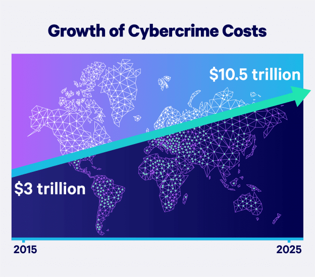 Must-Know Cybersecurity Statistics and Tips for 2021